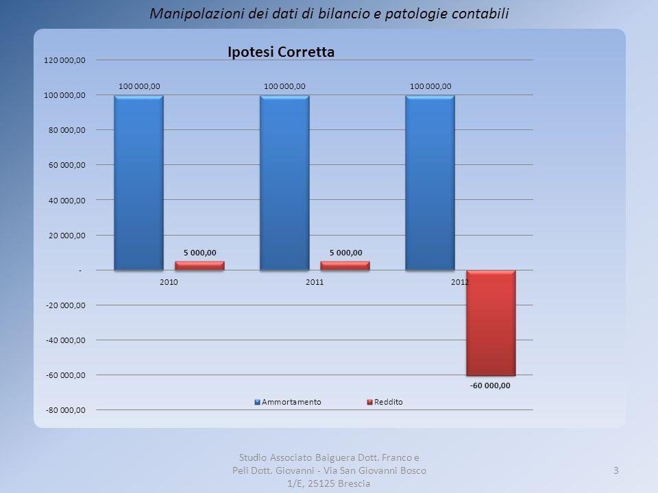 IPOTESI MANIPOLATA UTILE DI 40.000,00 EURO.Studio Associato Baiguera Dott.