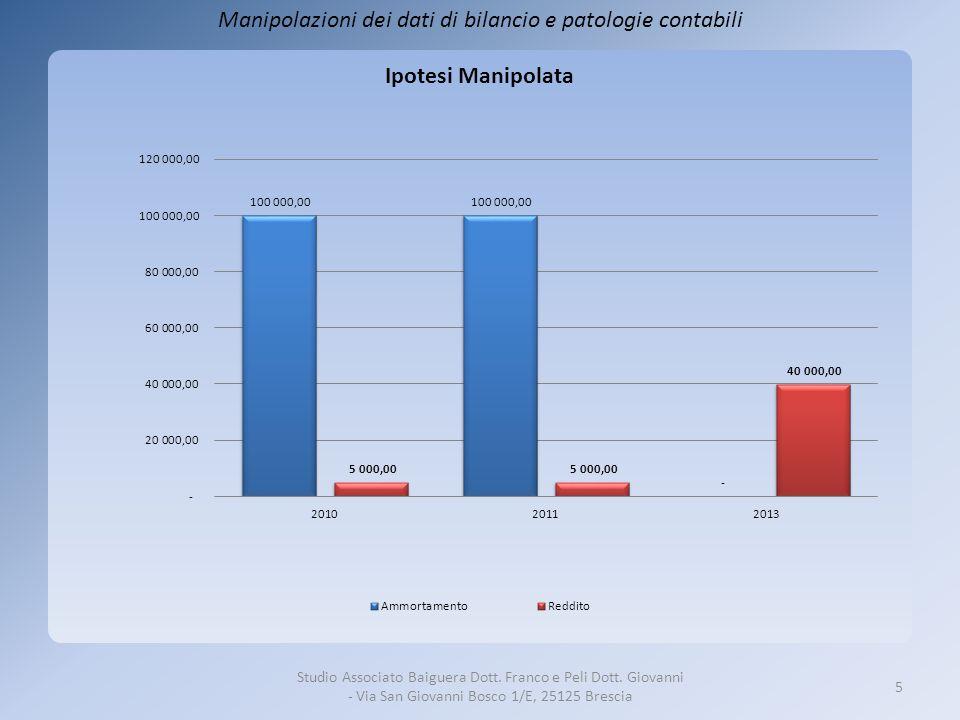 Strumenti di indagine Determinazione dellaliquota di ammortamento media AMMORTAMENTI / IMMOBILIZZAZIONI IMMATERIALI + IMMOBILIZZAZIONI MATERIALI Scindibile in due indici A)AMMORTAMENTI IMM.