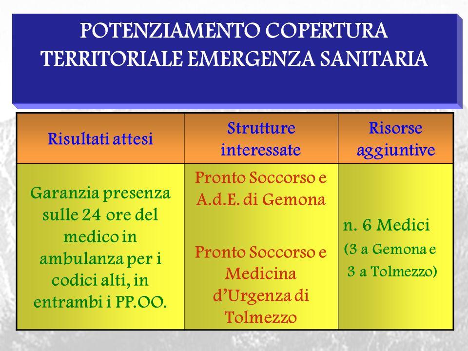 POTENZIAMENTO COPERTURA TERRITORIALE EMERGENZA SANITARIA Risultati attesi Strutture interessate Risorse aggiuntive Garanzia presenza sulle 24 ore del medico in ambulanza per i codici alti, in entrambi i PP.OO.