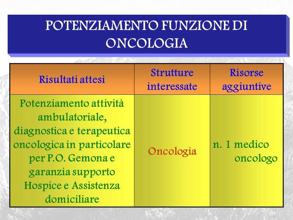 POTENZIAMENTO FUNZIONE DI ONCOLOGIA Risultati attesi Strutture interessate Risorse aggiuntive Potenziamento attività ambulatoriale, diagnostica e terapeutica oncologica in particolare per P.O.