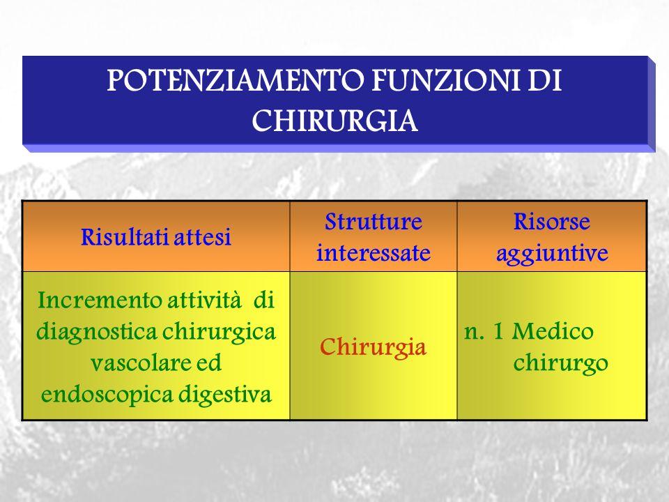 POTENZIAMENTO FUNZIONI DI CHIRURGIA Risultati attesi Strutture interessate Risorse aggiuntive Incremento attività di diagnostica chirurgica vascolare ed endoscopica digestiva Chirurgia n.