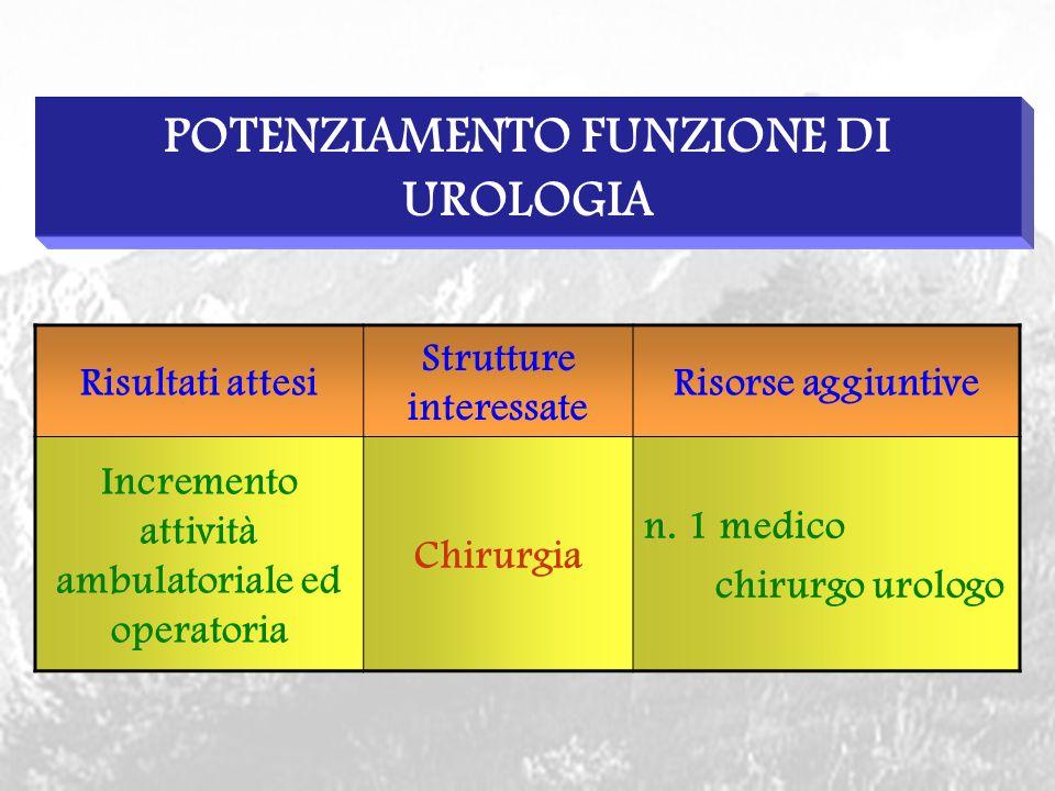 POTENZIAMENTO FUNZIONE DI UROLOGIA Risultati attesi Strutture interessate Risorse aggiuntive Incremento attività ambulatoriale ed operatoria Chirurgia n.