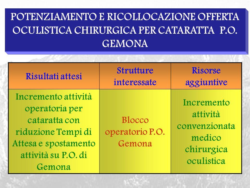 POTENZIAMENTO E RICOLLOCAZIONE OFFERTA OCULISTICA CHIRURGICA PER CATARATTA P.O.