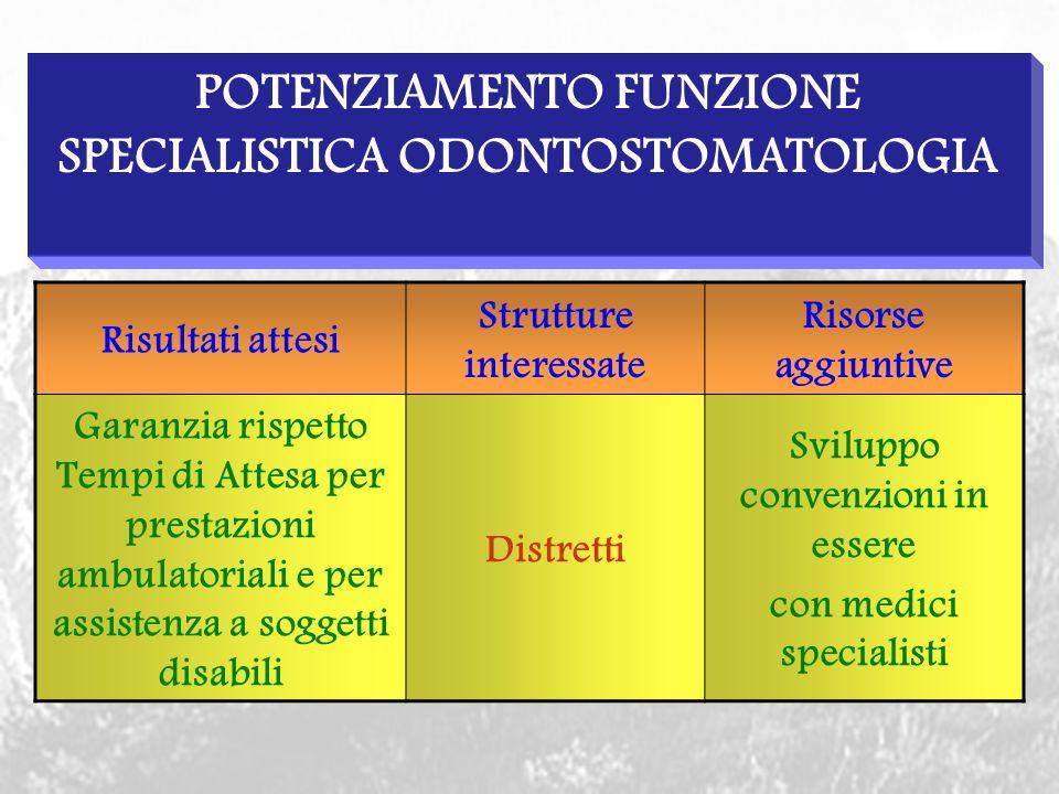 SVILUPPO ATTIVITA OPERATORIA Risultati attesi Strutture interessate Risorse aggiuntive Riduzione Tempi di Attesa per gli interventi chirurgici Anestesia n.