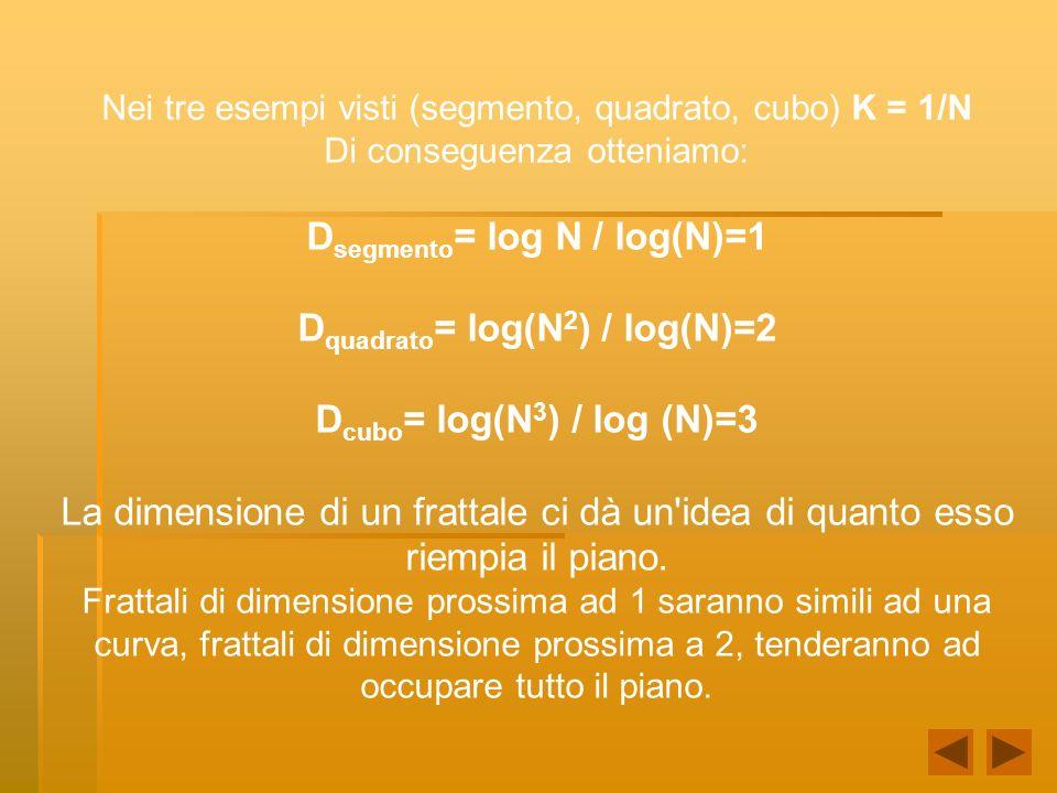 Nei tre esempi visti (segmento, quadrato, cubo) K = 1/N Di conseguenza otteniamo: D segmento = log N / log(N)=1 D quadrato = log(N 2 ) / log(N)=2 D cubo = log(N 3 ) / log (N)=3 La dimensione di un frattale ci dà un idea di quanto esso riempia il piano.