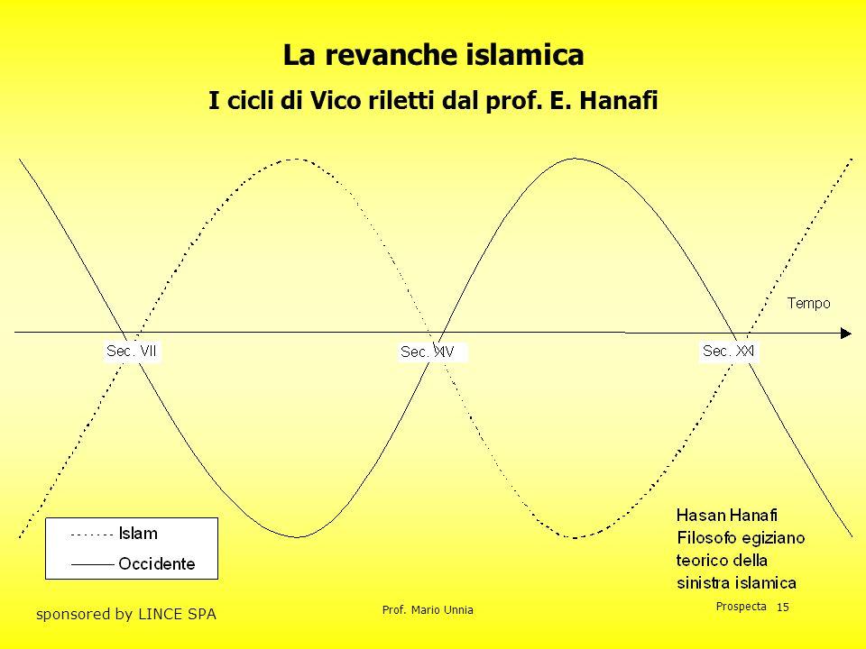 Prof. Mario Unnia Prospecta sponsored by LINCE SPA 15 La revanche islamica I cicli di Vico riletti dal prof. E. Hanafi
