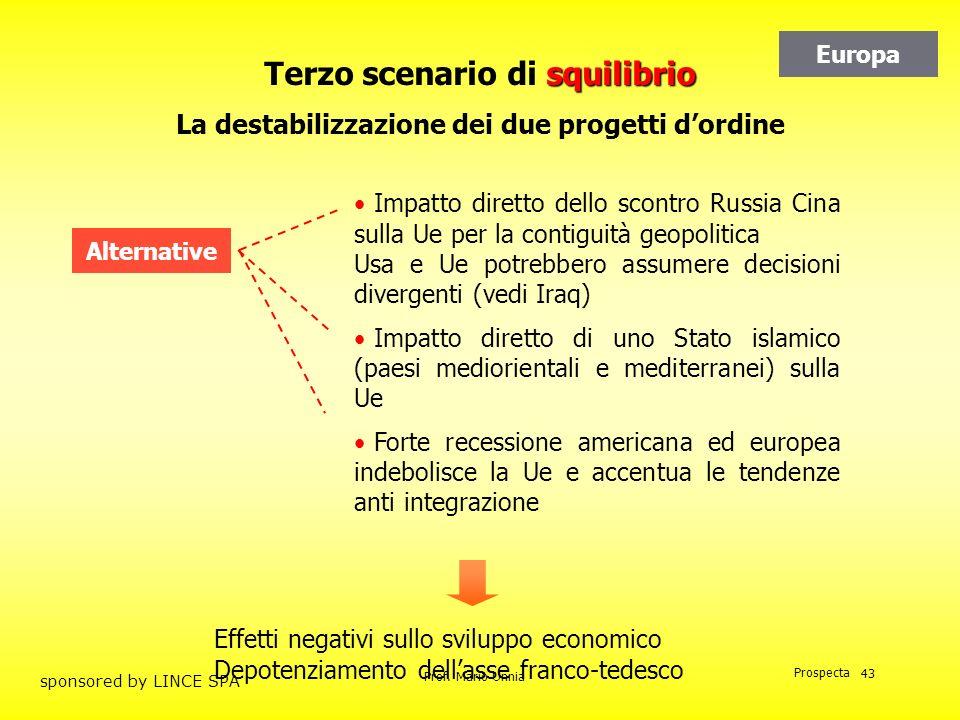 Prof. Mario Unnia Prospecta sponsored by LINCE SPA 43 squilibrio Terzo scenario di squilibrio La destabilizzazione dei due progetti dordine Impatto di