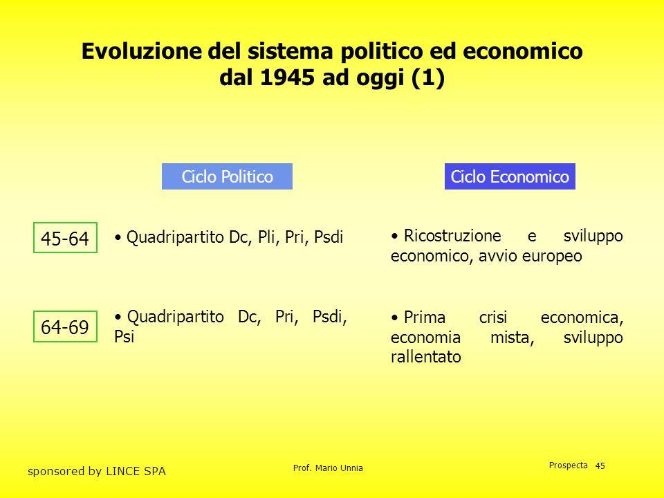 Prof. Mario Unnia Prospecta sponsored by LINCE SPA 45 Quadripartito Dc, Pli, Pri, Psdi Evoluzione del sistema politico ed economico dal 1945 ad oggi (