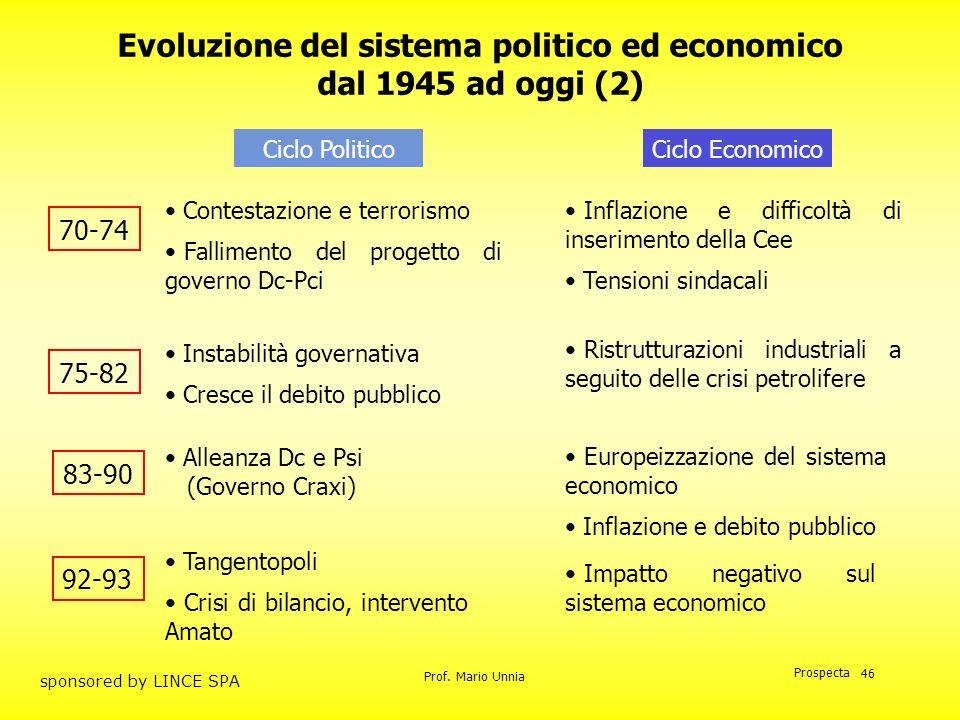 Prof. Mario Unnia Prospecta sponsored by LINCE SPA 46 Evoluzione del sistema politico ed economico dal 1945 ad oggi (2) Ciclo PoliticoCiclo Economico