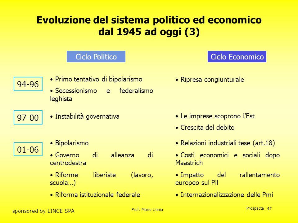 Prof. Mario Unnia Prospecta sponsored by LINCE SPA 47 Evoluzione del sistema politico ed economico dal 1945 ad oggi (3) Ciclo PoliticoCiclo Economico