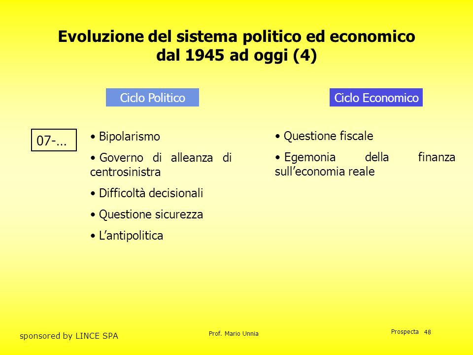 Prof. Mario Unnia Prospecta sponsored by LINCE SPA 48 Evoluzione del sistema politico ed economico dal 1945 ad oggi (4) Ciclo PoliticoCiclo Economico