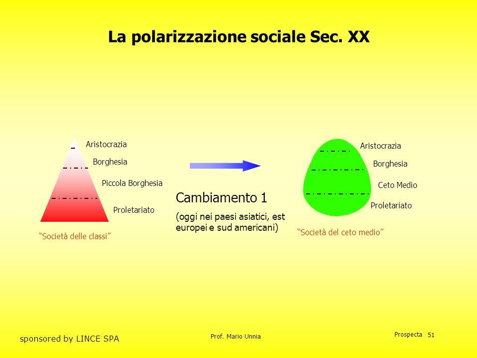 Prof. Mario Unnia Prospecta sponsored by LINCE SPA 51 Cambiamento 1 (oggi nei paesi asiatici, est europei e sud americani) Aristocrazia Borghesia Picc