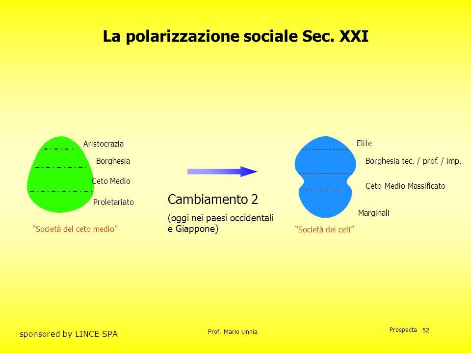 Prof. Mario Unnia Prospecta sponsored by LINCE SPA 52 Cambiamento 2 (oggi nei paesi occidentali e Giappone) Società del ceto medio Elite Borghesia tec