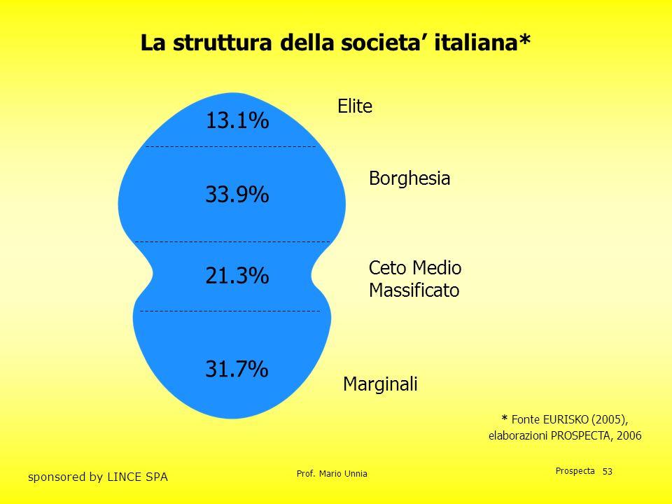 Prof. Mario Unnia Prospecta sponsored by LINCE SPA 53 Elite Borghesia Ceto Medio Massificato Marginali 13.1% 33.9% 21.3% 31.7% * Fonte EURISKO (2005),