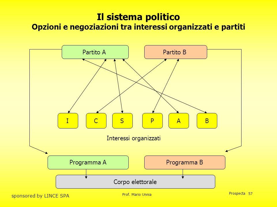 Prof. Mario Unnia Prospecta sponsored by LINCE SPA 57 Il sistema politico Opzioni e negoziazioni tra interessi organizzati e partiti Corpo elettorale