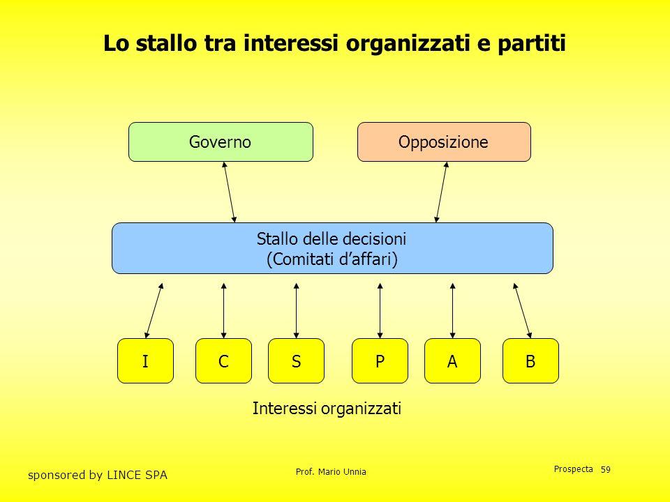 Prof. Mario Unnia Prospecta sponsored by LINCE SPA 59 Lo stallo tra interessi organizzati e partiti OpposizioneGoverno SICBAP Interessi organizzati St