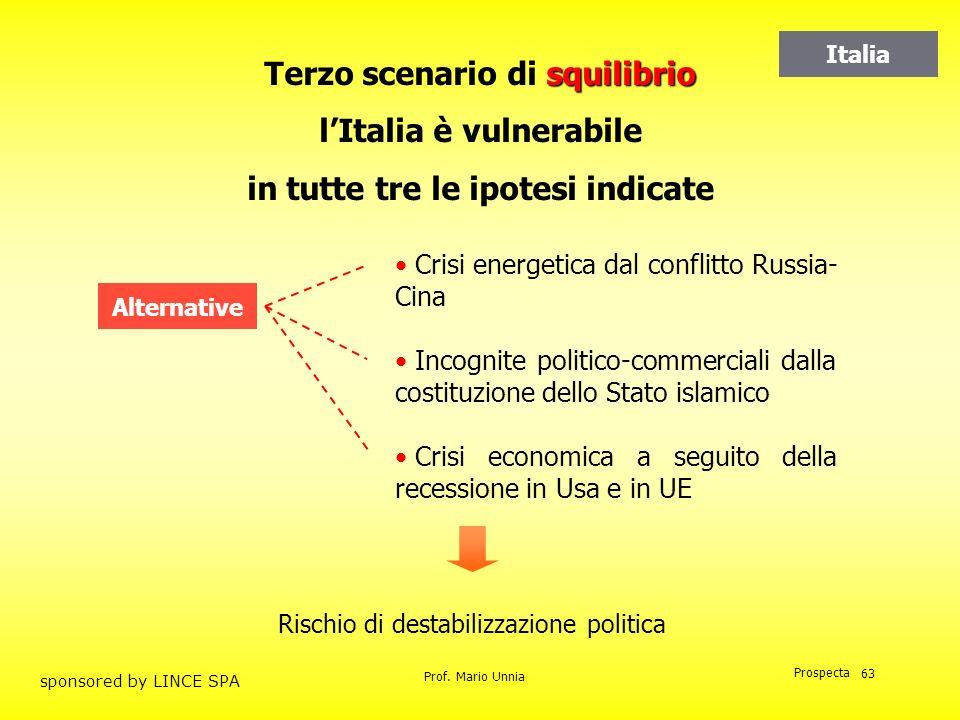 Prof. Mario Unnia Prospecta sponsored by LINCE SPA 63 squilibrio Terzo scenario di squilibrio lItalia è vulnerabile in tutte tre le ipotesi indicate C