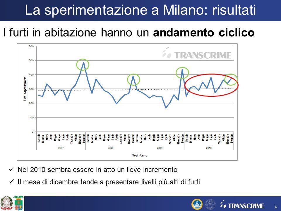 La sperimentazione a Milano: risultati I furti in abitazione hanno un andamento ciclico Nel 2010 sembra essere in atto un lieve incremento Il mese di dicembre tende a presentare livelli più alti di furti 4