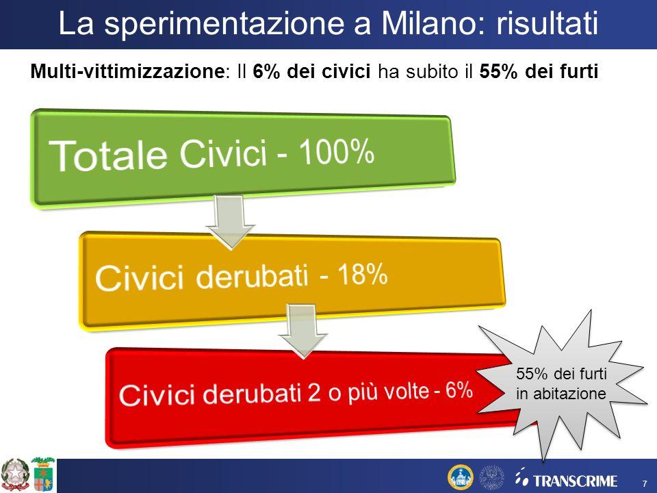 7 Multi-vittimizzazione: Il 6% dei civici ha subito il 55% dei furti 55% dei furti in abitazione