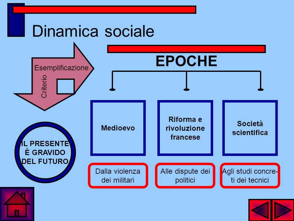 Statica sociale Esemplificazione Criterio TUTTO SI TIENE ISTINTI Allaltruismo Alla famiglia Al dovere