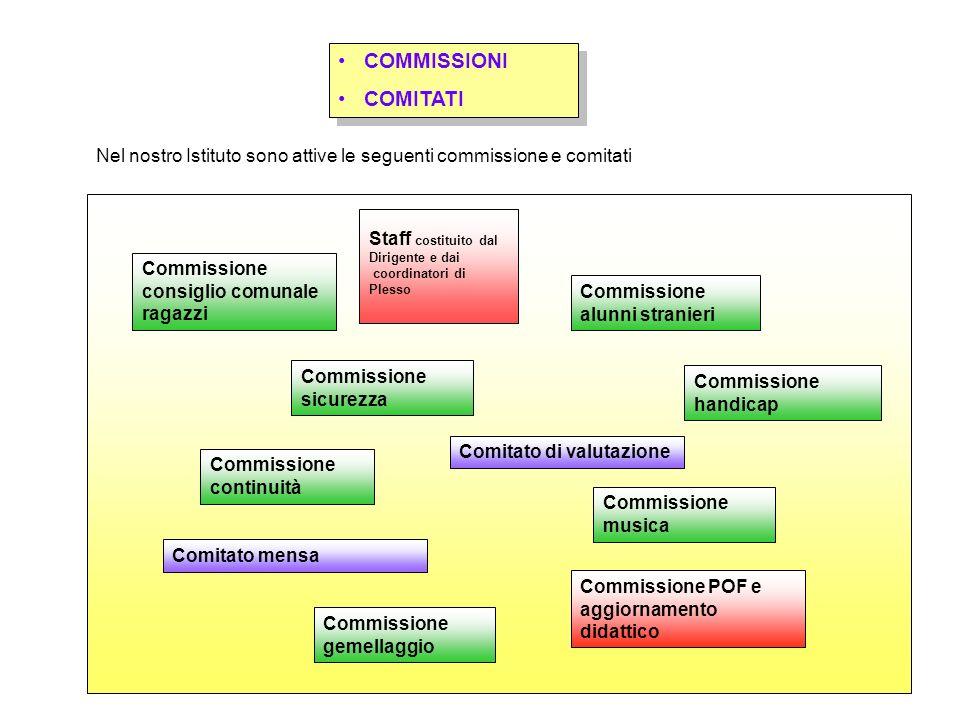 COMMISSIONI COMITATI COMMISSIONI COMITATI Commissione POF e aggiornamento didattico Staff costituito dal Dirigente e dai coordinatori di Plesso Commis