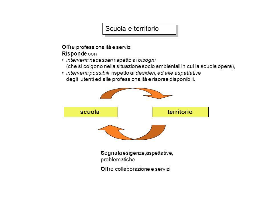 Scuola e territorio scuolaterritorio Segnala esigenze,aspettative, problematiche Offre collaborazione e servizi Offre professionalità e servizi Rispon