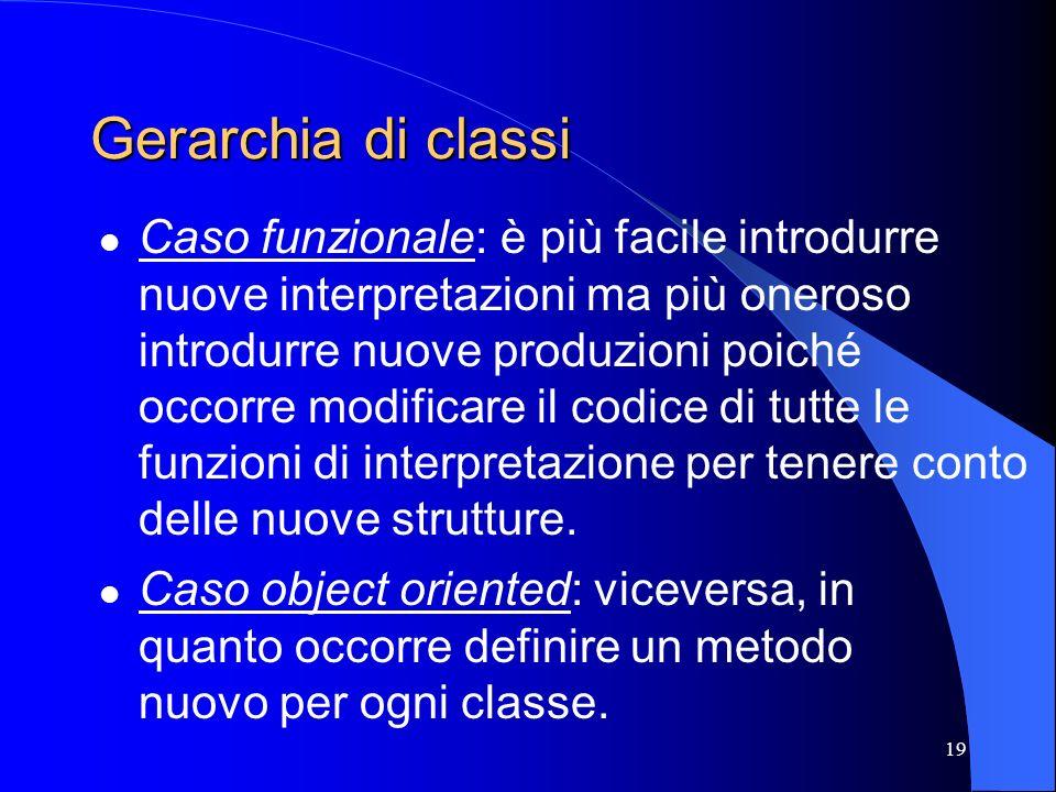 19 Gerarchia di classi Caso funzionale: è più facile introdurre nuove interpretazioni ma più oneroso introdurre nuove produzioni poiché occorre modifi