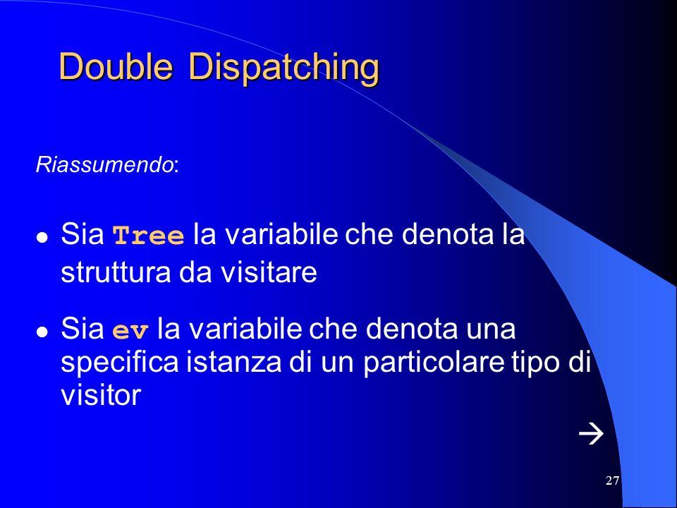 27 Double Dispatching Riassumendo: Sia Tree la variabile che denota la struttura da visitare Sia ev la variabile che denota una specifica istanza di u