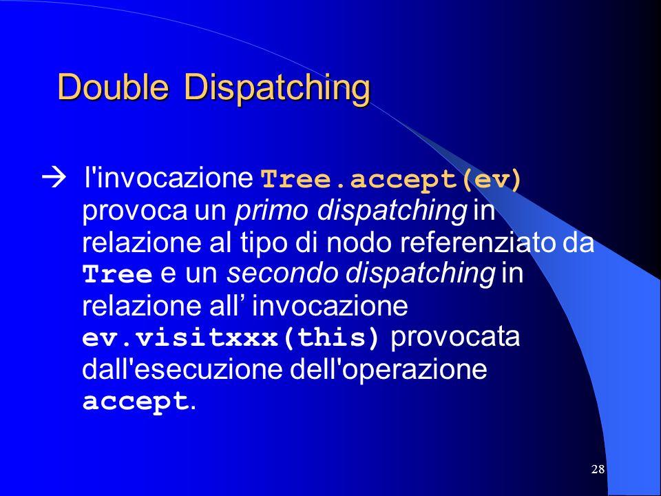 28 Double Dispatching l'invocazione Tree.accept(ev) provoca un primo dispatching in relazione al tipo di nodo referenziato da Tree e un secondo dispat