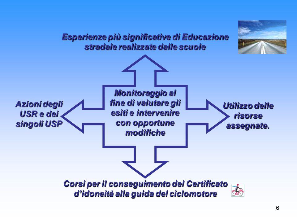 6 Monitoraggio al fine di valutare gli esiti e intervenire con opportune modifiche Esperienze più significative di Educazione stradale realizzate dall