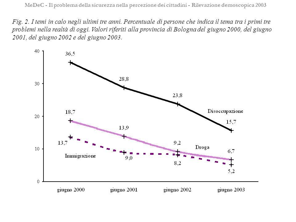 Fig. 2. I temi in calo negli ultimi tre anni.