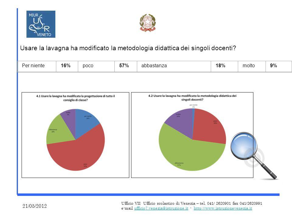 21/05/2012 Ufficio VII Ufficio scolastico di Venezia – tel.