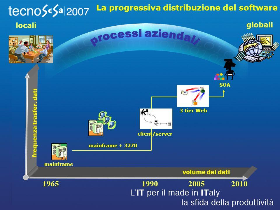 locali globali La progressiva distribuzione del software volume dei dati frequenza trasfer.