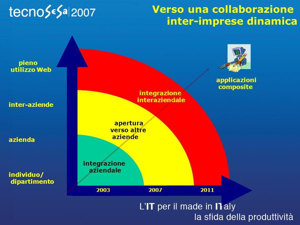 pieno utilizzo Web inter-aziende azienda individuo/ dipartimento Verso una collaborazione inter-imprese dinamica integrazione aziendale apertura verso altre aziende integrazione interaziendale 2003 2007 2011 applicazioni composite