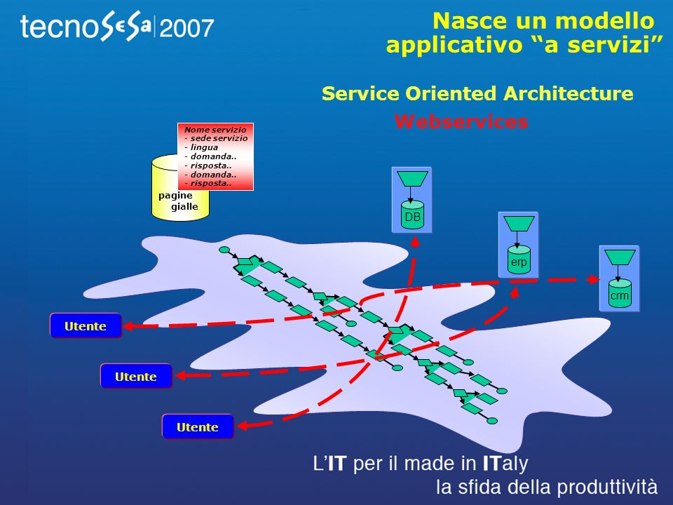 Nasce un modello applicativo a servizi DBcrmerp Utente Service Oriented Architecture Nome servizio - sede servizio - lingua - domanda..