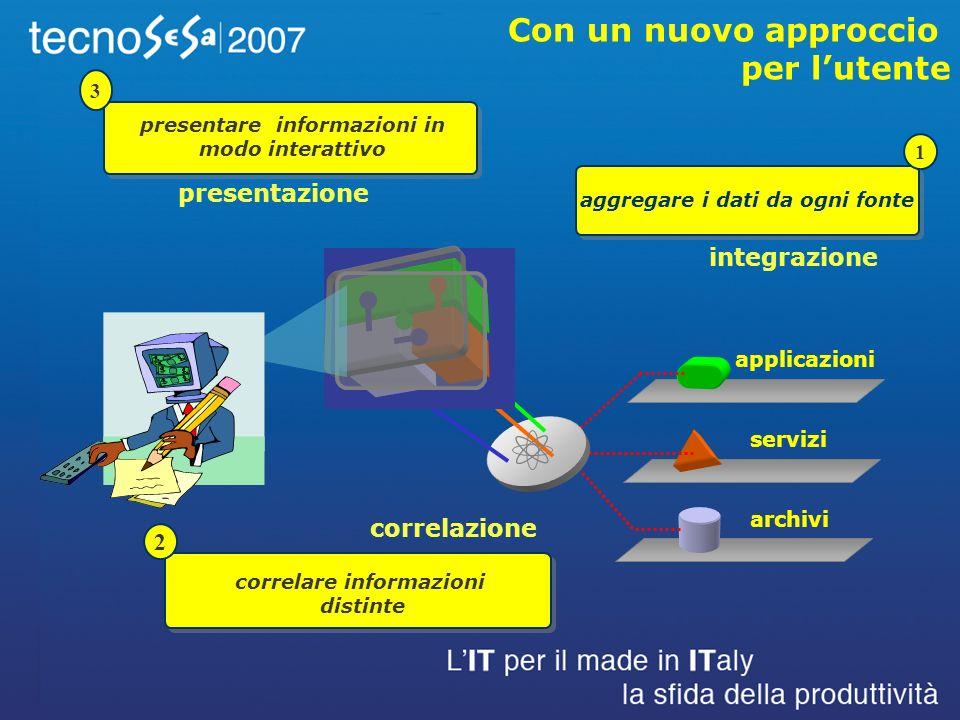 correlare informazioni distinte 2 correlazione applicazioni servizi archivi integrazione aggregare i dati da ogni fonte 1 presentazione presentare informazioni in modo interattivo 3 Con un nuovo approccio per lutente