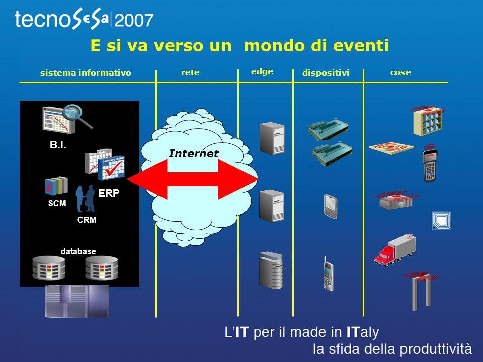 cose dispositivi edge rete sistema informativo Internet ERP B.I.