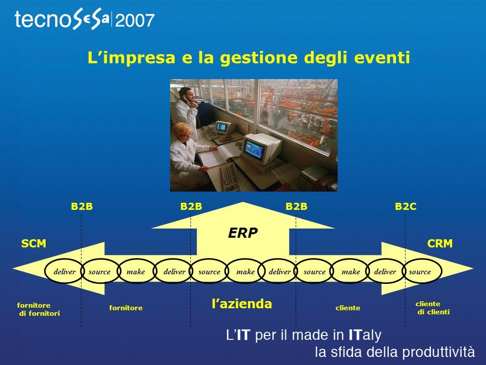 deliver source make deliver source lazienda ERP fornitore di fornitori fornitorecliente di clienti B2B B2CB2B Limpresa e la gestione degli eventi SCMCRM