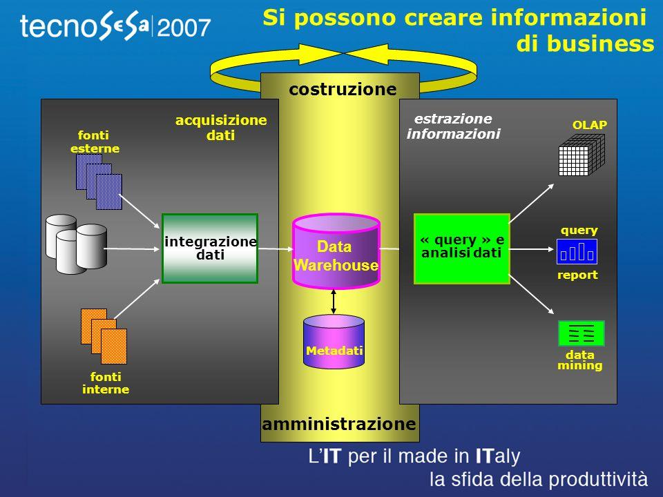 Si possono creare informazioni di business Data Warehouse Metadati costruzione amministrazione « query » e analisi dati OLAP query data mining estrazione informazioni report fonti esterne acquisizione dati fonti interne integrazione dati
