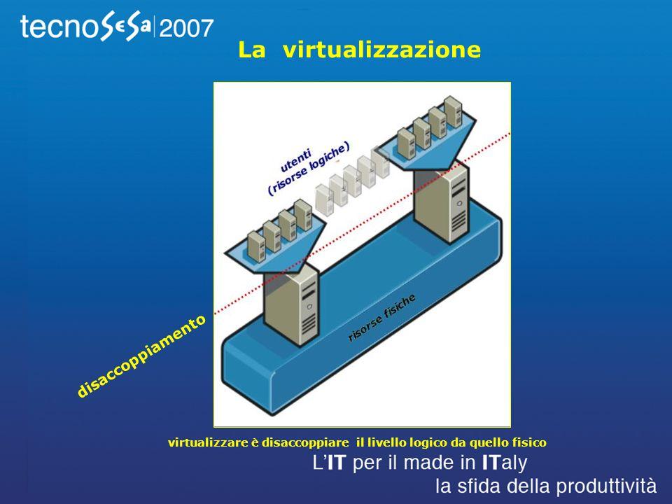 La virtualizzazione virtualizzare è disaccoppiare il livello logico da quello fisico disaccoppiamento