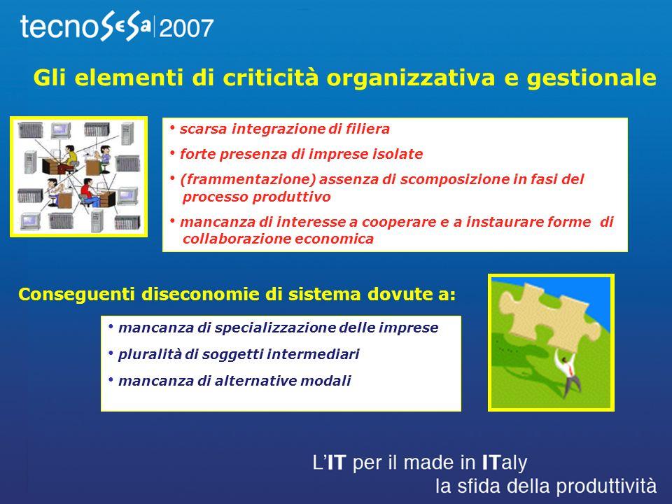il dibattito verte oggi su temi fuorvianti: –politiche commerciali –costo del lavoro –cuneo fiscale Esiste una strategia per le aziende italiane.