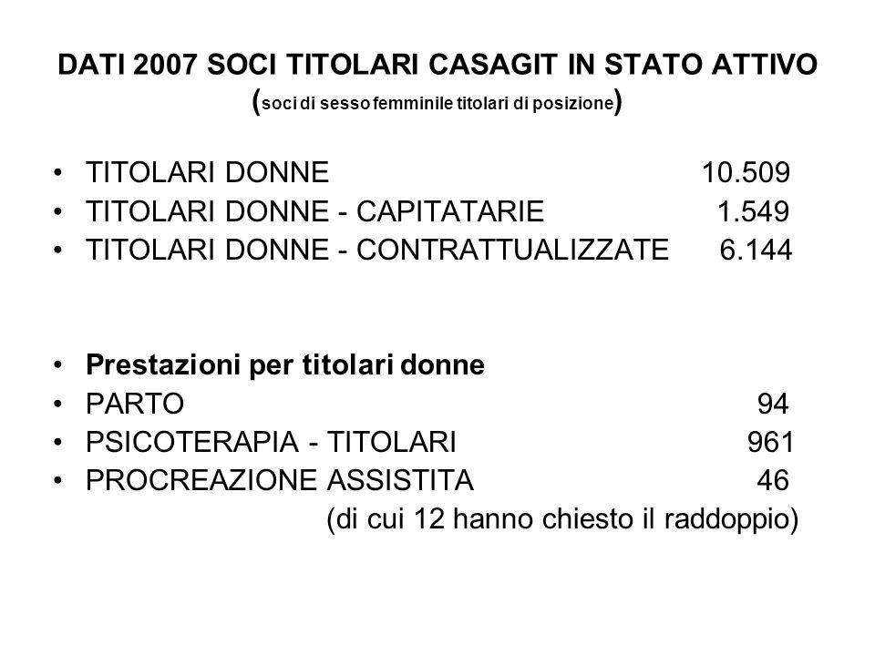 DATI 2007 SOCI TITOLARI CASAGIT IN STATO ATTIVO ( soci di sesso femminile titolari di posizione ) TITOLARI DONNE 10.509 TITOLARI DONNE - CAPITATARIE 1.549 TITOLARI DONNE - CONTRATTUALIZZATE 6.144 Prestazioni per titolari donne PARTO 94 PSICOTERAPIA - TITOLARI 961 PROCREAZIONE ASSISTITA 46 (di cui 12 hanno chiesto il raddoppio)