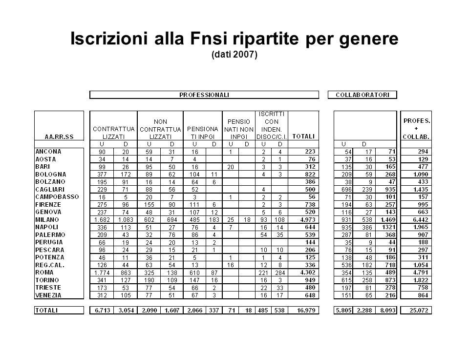 Iscrizioni alla Fnsi ripartite per genere (dati 2007)