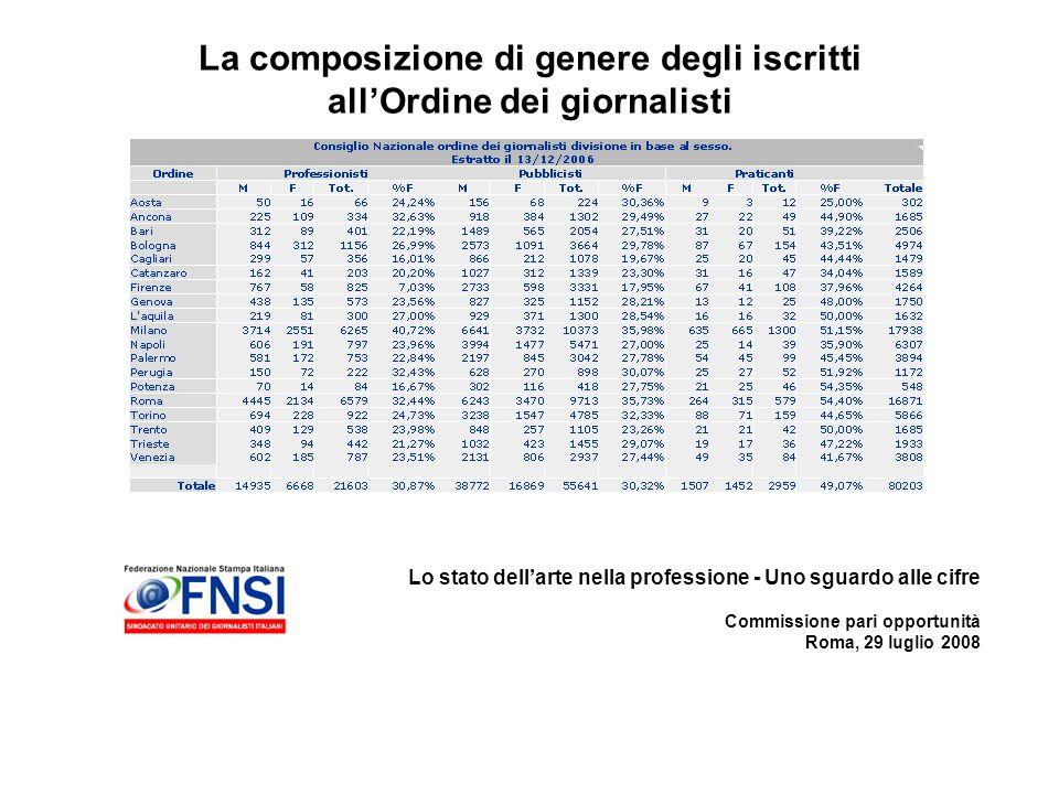 Lo stato dellarte nella professione - Uno sguardo alle cifre Commissione pari opportunità Roma, 29 luglio 2008 La composizione di genere degli iscritti allOrdine dei giornalisti