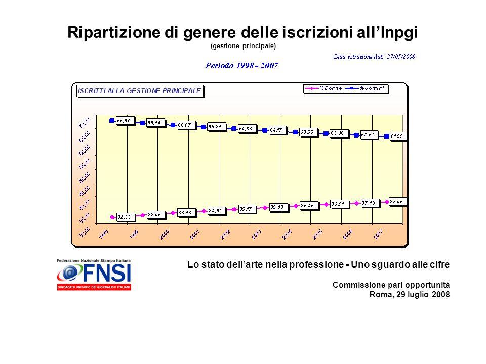 Lo stato dellarte nella professione - Uno sguardo alle cifre Commissione pari opportunità Roma, 29 luglio 2008 Ripartizione di genere delle iscrizioni allInpgi (gestione principale)