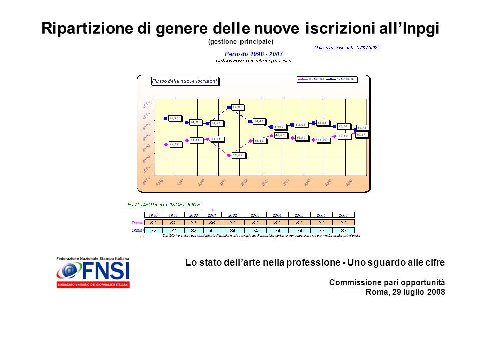 Lo stato dellarte nella professione - Uno sguardo alle cifre Commissione pari opportunità Roma, 29 luglio 2008 Ripartizione di genere delle nuove iscrizioni allInpgi (gestione principale)