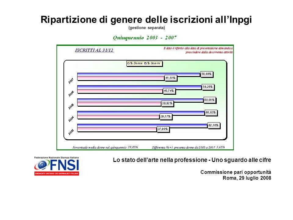 Lo stato dellarte nella professione - Uno sguardo alle cifre Commissione pari opportunità Roma, 29 luglio 2008 Ripartizione di genere delle iscrizioni allInpgi (gestione separata)