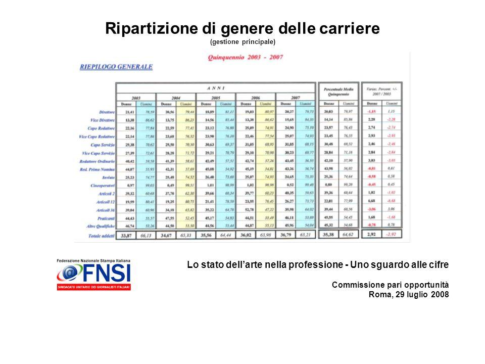 Lo stato dellarte nella professione - Uno sguardo alle cifre Commissione pari opportunità Roma, 29 luglio 2008 Ripartizione di genere delle carriere (gestione principale)