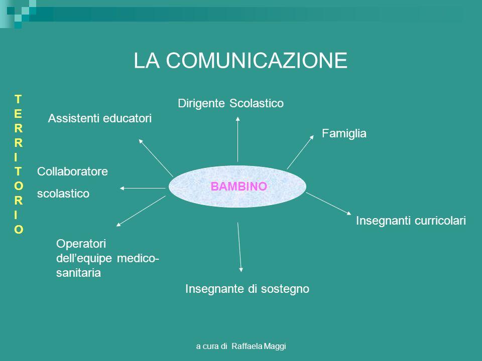 a cura di Raffaela Maggi LA COMUNICAZIONE BAMBINO Dirigente Scolastico Famiglia Insegnanti curricolari Insegnante di sostegno Operatori dellequipe med