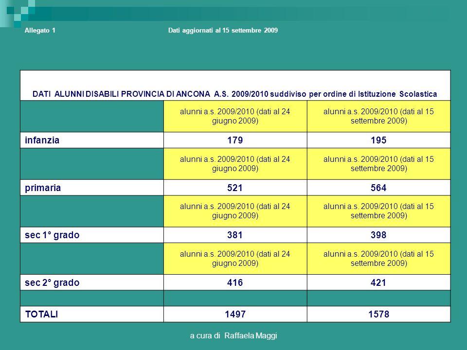 a cura di Raffaela Maggi La domanda: La domanda può essere presentata esclusivamente dai genitori/tutori (Il fac-simile della domanda è a disposizione nei distretti di residenza) Gli allegati alla domanda riguardano: Certificato medico specialista contenente la diagnosi ICD10/ICD9-CM con indicazione relativa alla patologia (stabile o progressiva) relazione clinica che evidenzi il quadro funzionale sintetico del minore con indicazione dei test utilizzati e dei risultati ottenuti Altra documentazione